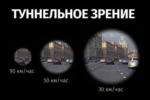 Боковое зрение у мужчин и женщин, как называется такой вид зрения