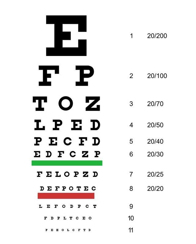 Проверка зрения: таблица для проверки остроты зрения, тест