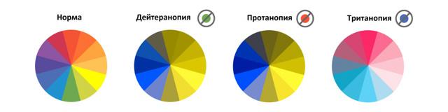 Цветовое зрение - что это такое