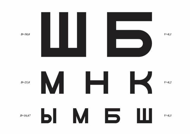 Как проверить зрение в домашних условиях, таблица Сивцева для проверки зрения дома